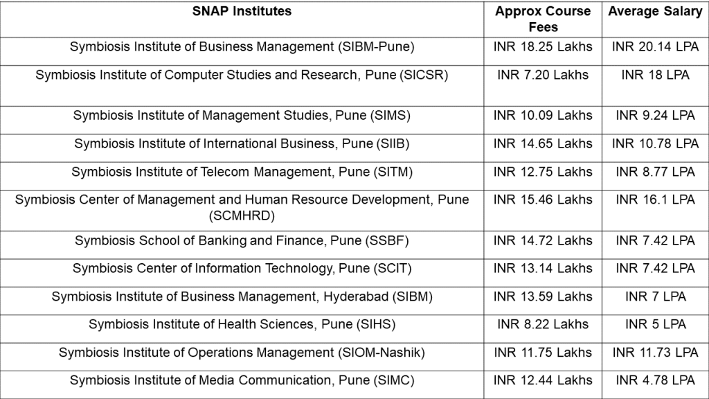 12 Top MBA Colleges in India accepting SNAP scores