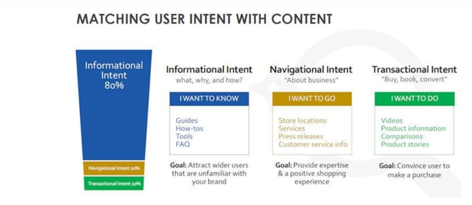 User Experience Optimized Content