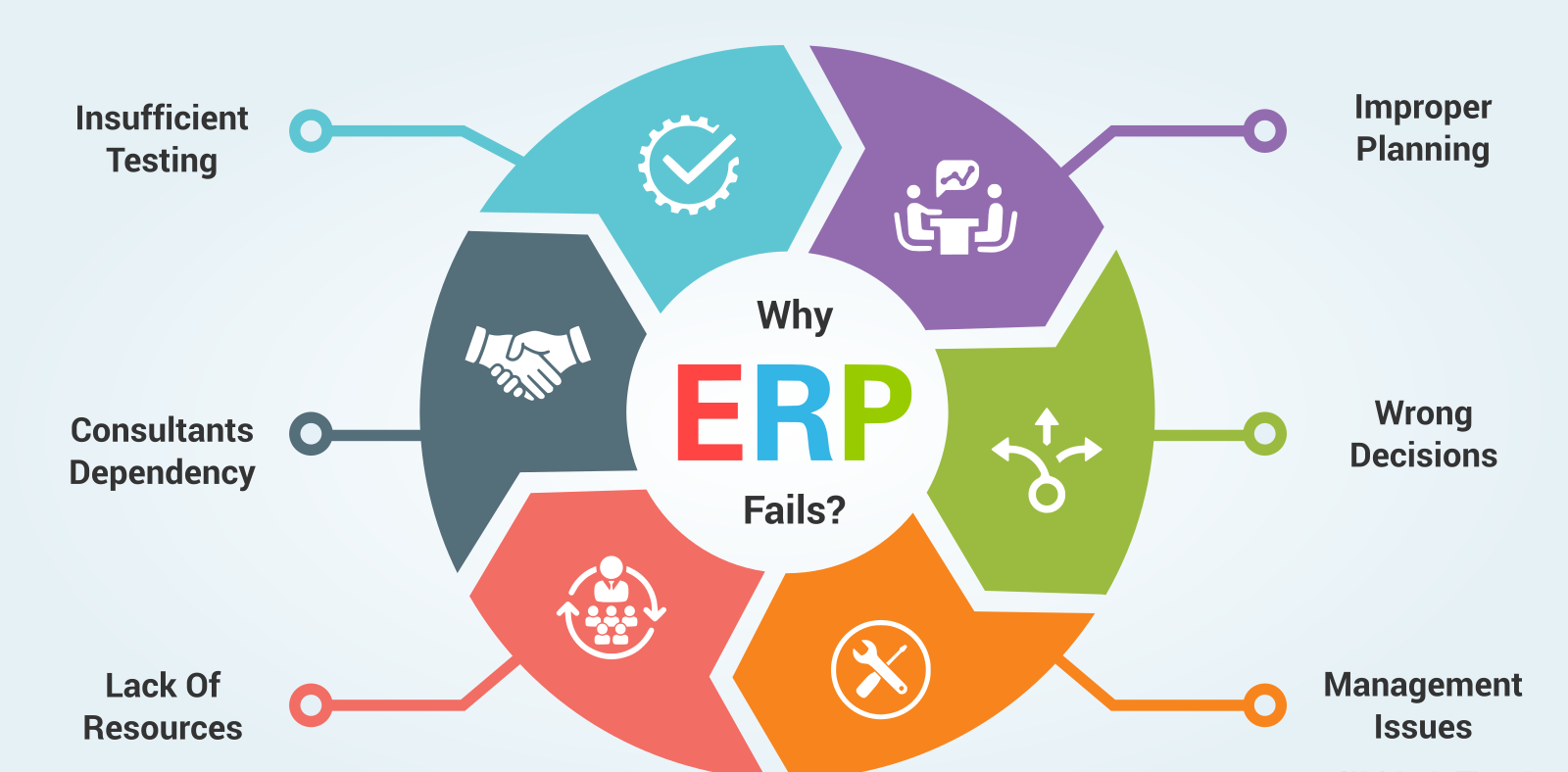 Problems With Inefficient ERP Solutions